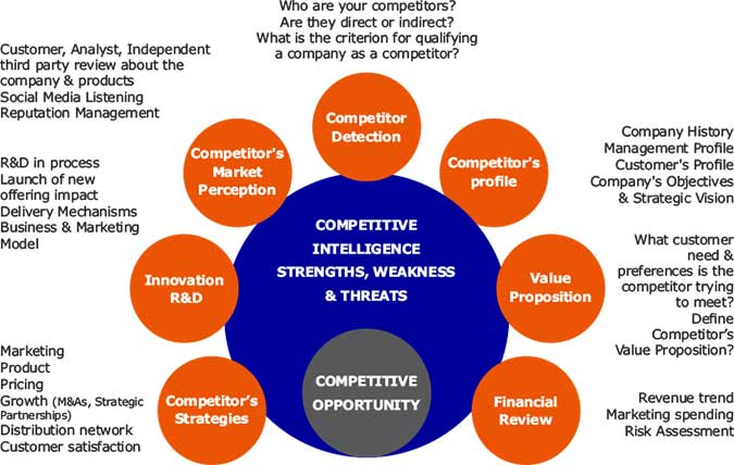 industry competitive analysis Explain your competitive strategy well in your business plan's competitive analysis with an examination of unsuccessful companies and the reasons behind their failure, should provide a good idea of just what key assets and skills are needed to be successful within a given industry and market segment.