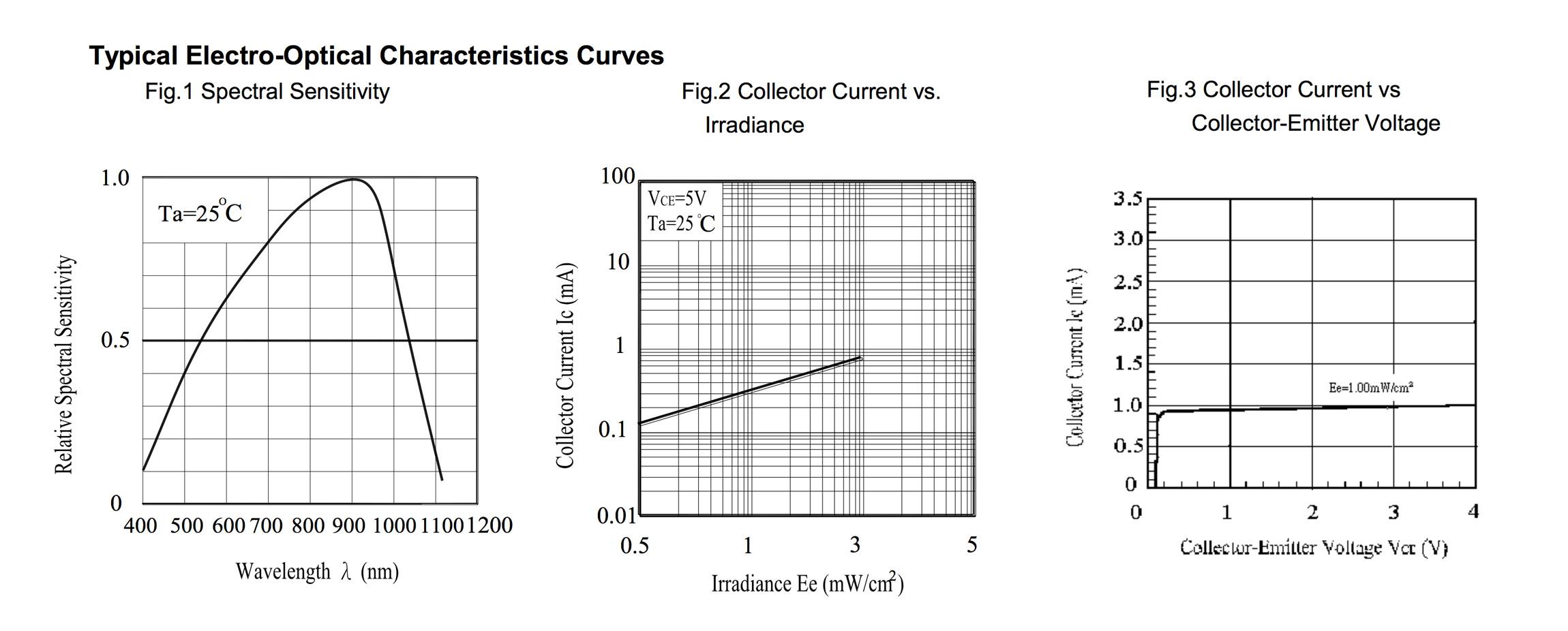 Fabacademy Javi Burngarca Tr8 Wiring Diagram Pt15 21c Sensor Electro Optical Characteristics Curves