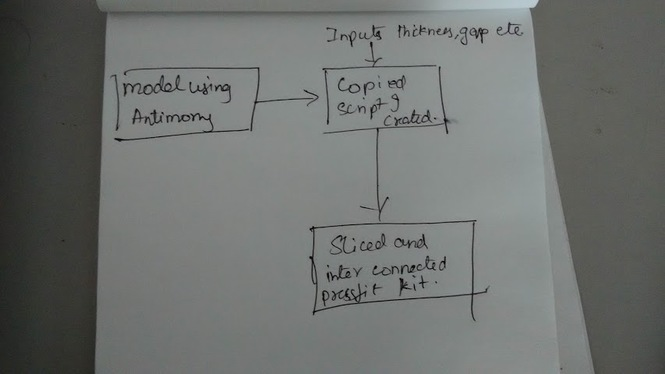 Assignment 3: Computer Controlled Cutting