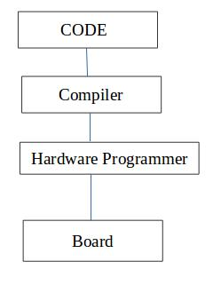 Assignment 8: Embedded Programming