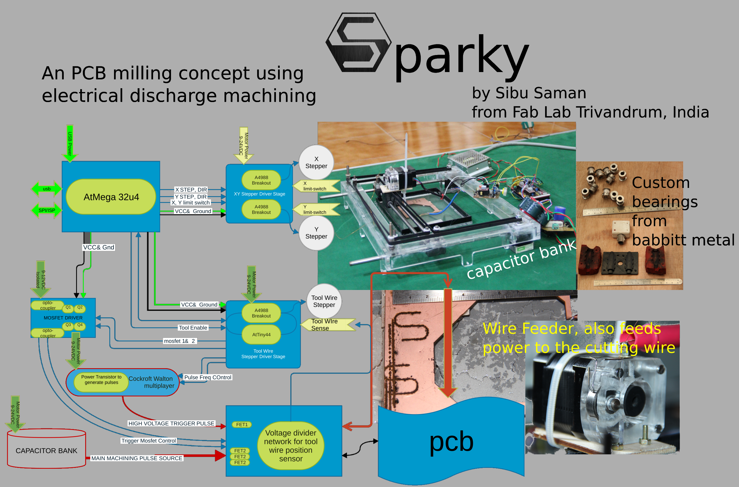 Sparky: the EDM PCB Mill