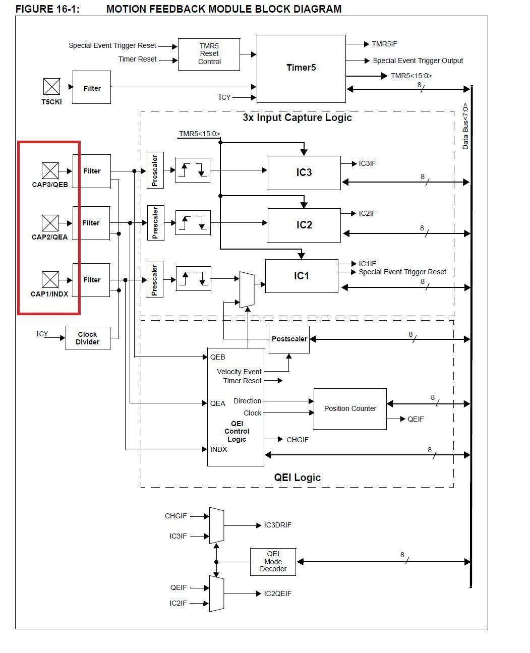 Embedded Programming Assignment Read A Microcontroller Data 8 Bit Block Diagram Microchip Pic18f4431 Is An With Quadrature Encoder Interface This Means That Optical Can Be Directly Connected To The
